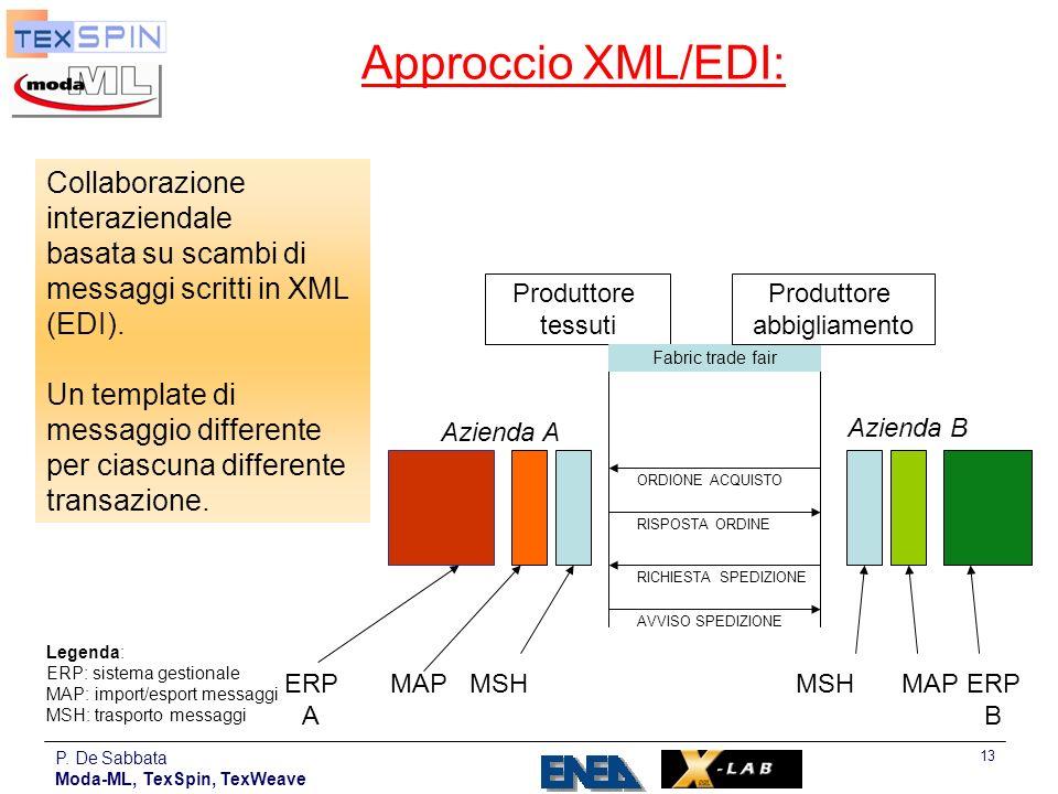P. De Sabbata Moda-ML, TexSpin, TexWeave 13 Approccio XML/EDI: Produttore tessuti Fabric trade fair RICHIESTA SPEDIZIONE AVVISO SPEDIZIONE Produttore