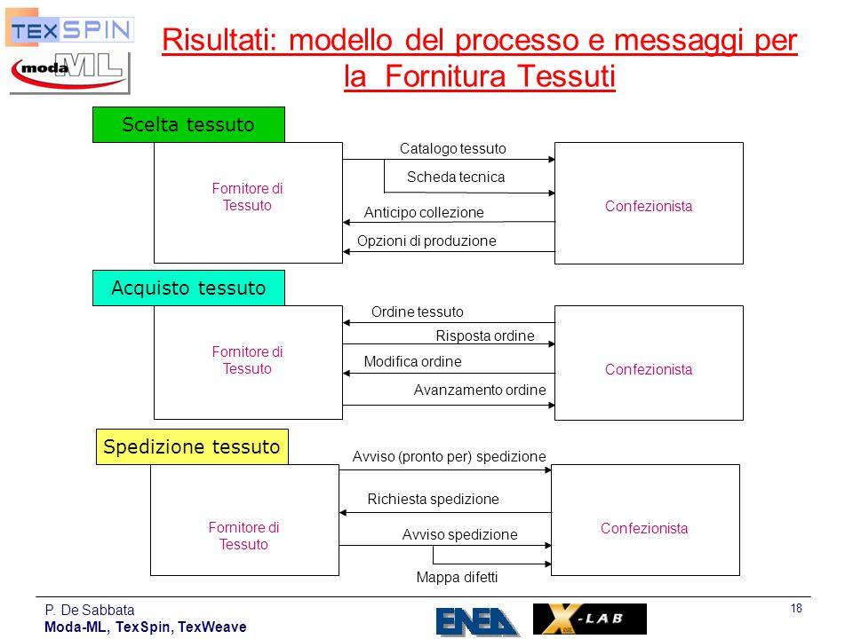 P. De Sabbata Moda-ML, TexSpin, TexWeave 18 Risultati: modello del processo e messaggi per la Fornitura Tessuti Scelta tessuto Fornitore di Tessuto Co