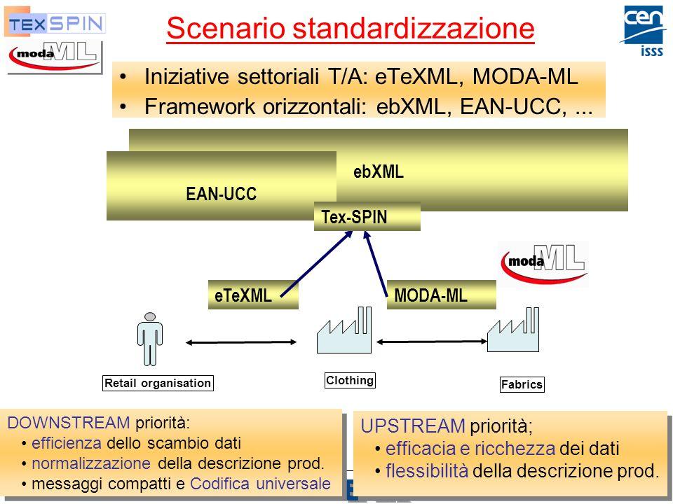 P. De Sabbata Moda-ML, TexSpin, TexWeave 26 Scenario standardizzazione Iniziative settoriali T/A: eTeXML, MODA-ML Framework orizzontali: ebXML, EAN-UC