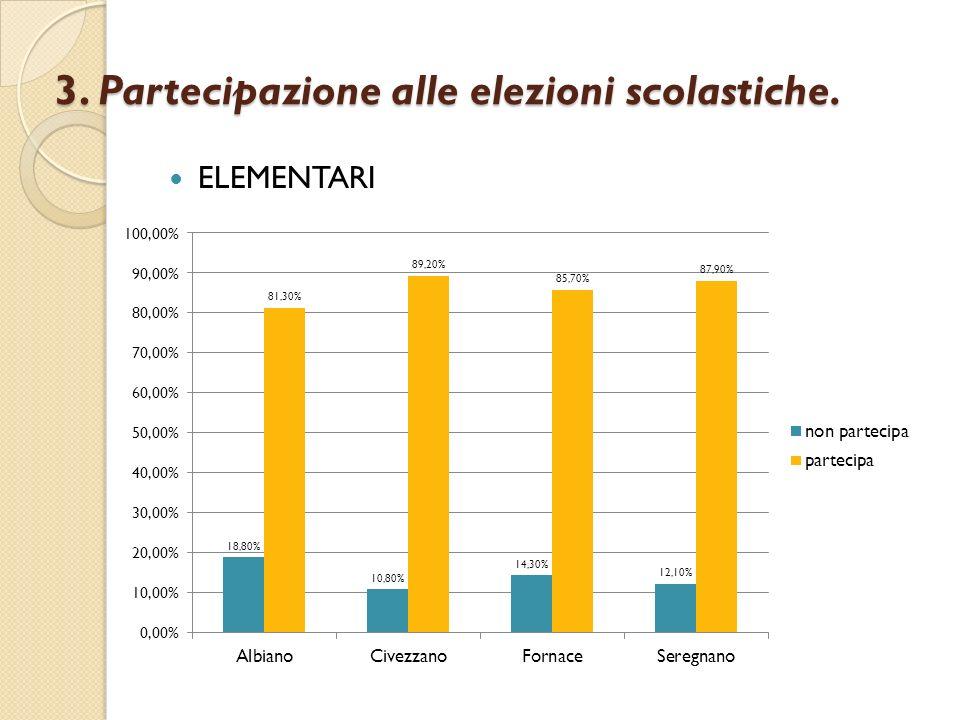 3. Partecipazione alle elezioni scolastiche. ELEMENTARI