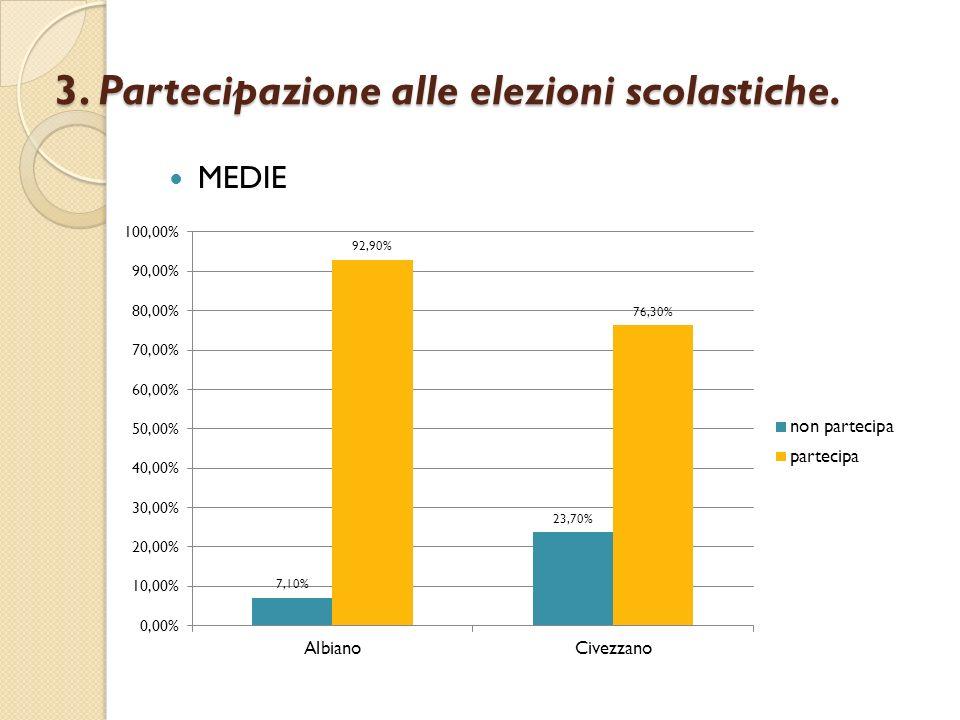 3. Partecipazione alle elezioni scolastiche. MEDIE
