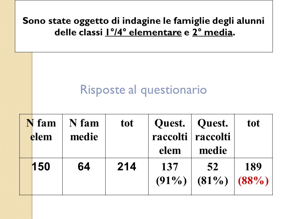 Risposte al questionario N fam elem N fam medie totQuest. raccolti elem Quest. raccolti medie tot 15064214 137 (91%) 52 (81%) 189 (88%) Sono state ogg