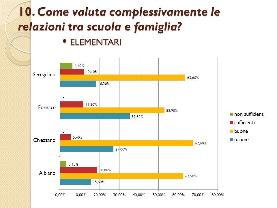 10. Come valuta complessivamente le relazioni tra scuola e famiglia? ELEMENTARI