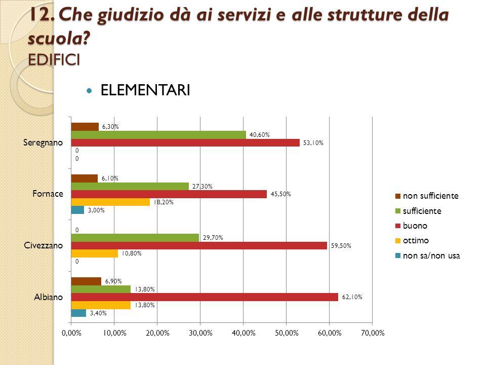 12. Che giudizio dà ai servizi e alle strutture della scuola? EDIFICI ELEMENTARI