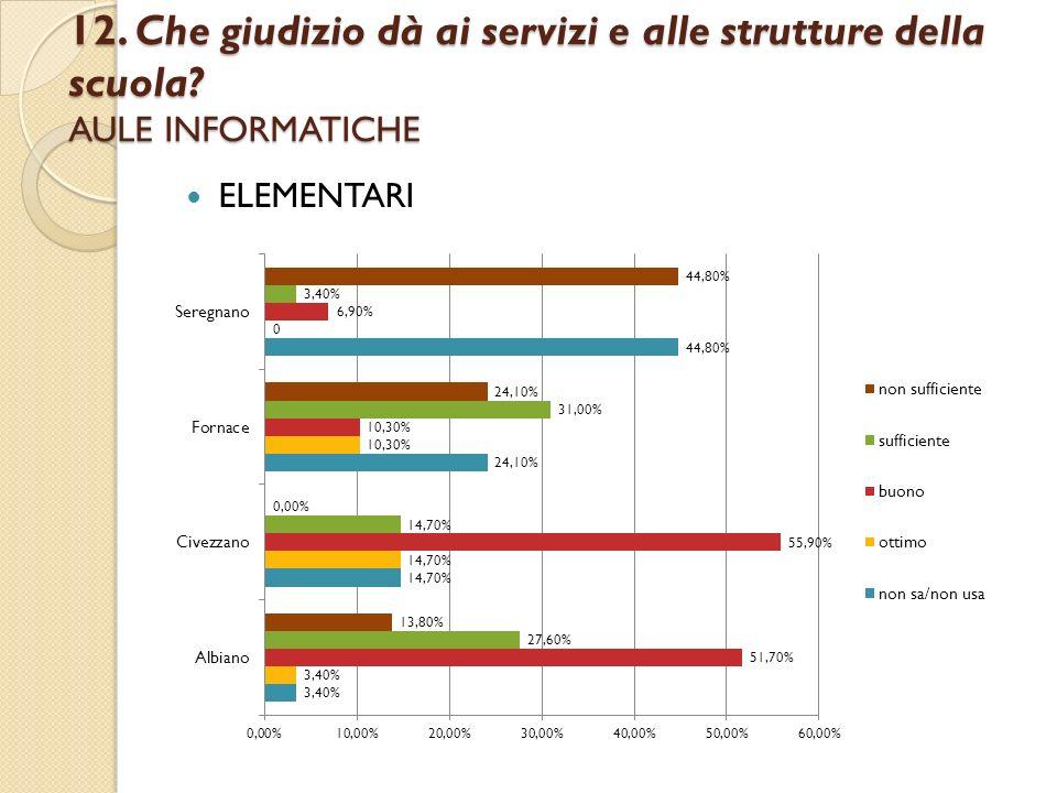 12. Che giudizio dà ai servizi e alle strutture della scuola? AULE INFORMATICHE ELEMENTARI