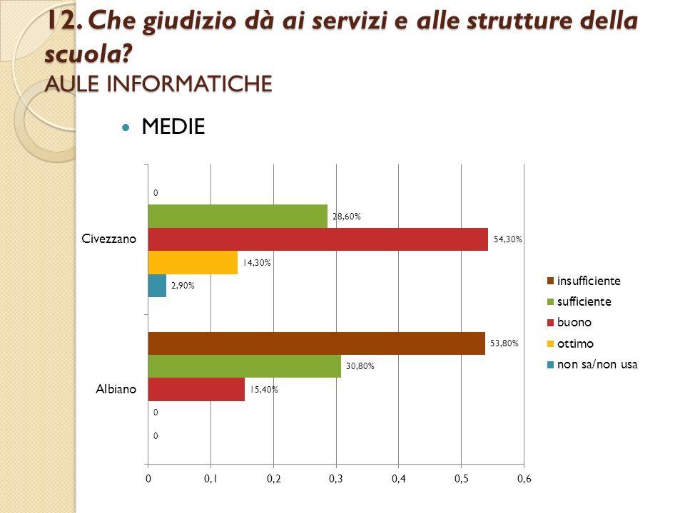 12. Che giudizio dà ai servizi e alle strutture della scuola? AULE INFORMATICHE MEDIE