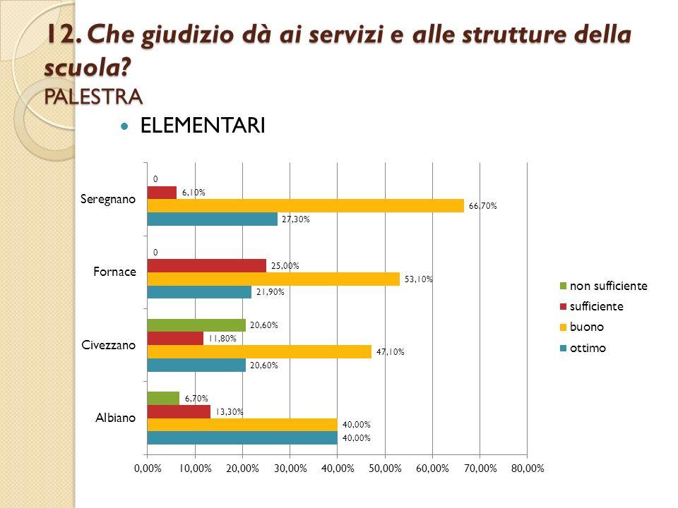 12. Che giudizio dà ai servizi e alle strutture della scuola? PALESTRA ELEMENTARI
