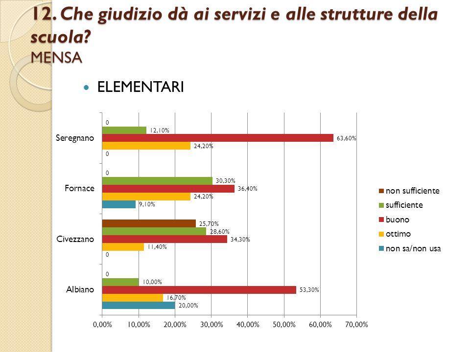 12. Che giudizio dà ai servizi e alle strutture della scuola? MENSA ELEMENTARI