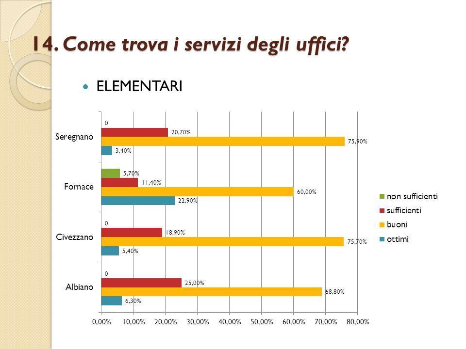 14. Come trova i servizi degli uffici? ELEMENTARI