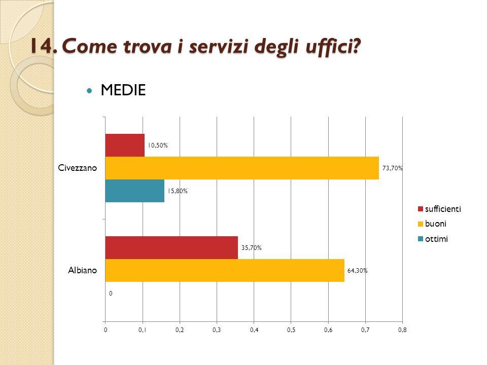 14. Come trova i servizi degli uffici? MEDIE