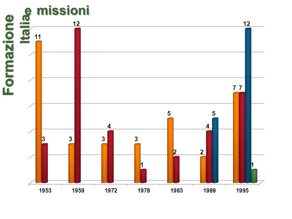Formazione Italia e missioni e missioni