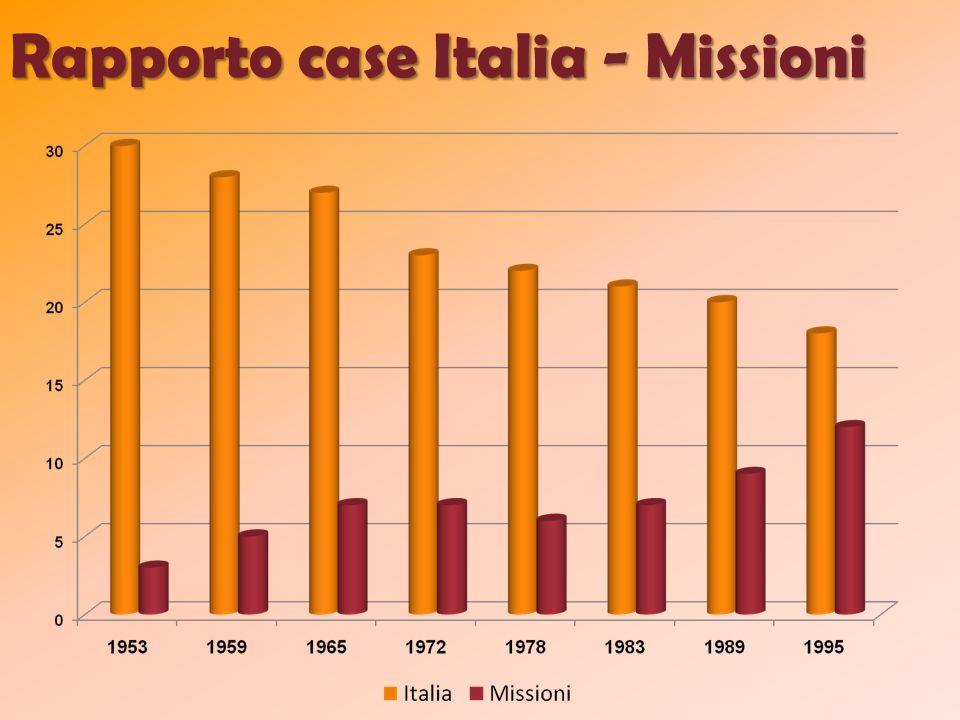 Rapporto case Italia - Missioni