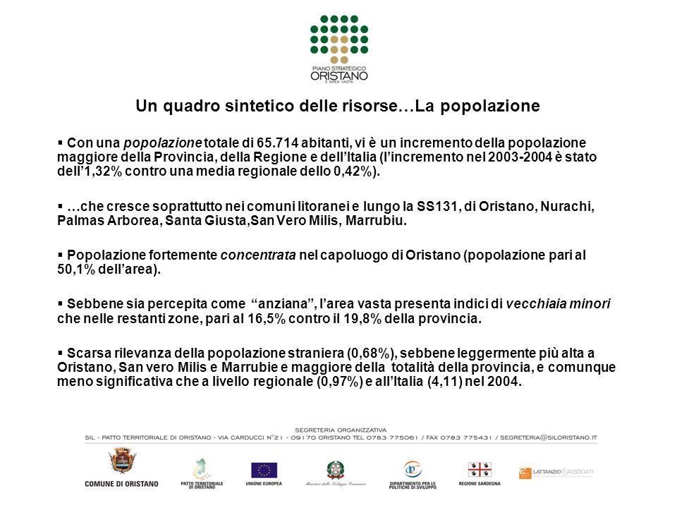 Un quadro sintetico delle risorse…La popolazione Con una popolazione totale di 65.714 abitanti, vi è un incremento della popolazione maggiore della Provincia, della Regione e dellItalia (lincremento nel 2003-2004 è stato dell1,32% contro una media regionale dello 0,42%).