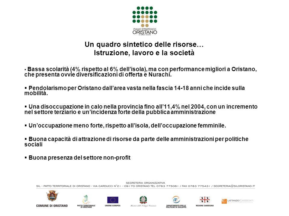 Un quadro sintetico delle risorse… Istruzione, lavoro e la società Bassa scolarità (4% rispetto al 6% dellisola), ma con performance migliori a Oristano, che presenta ovvie diversificazioni di offerta e Nurachi.