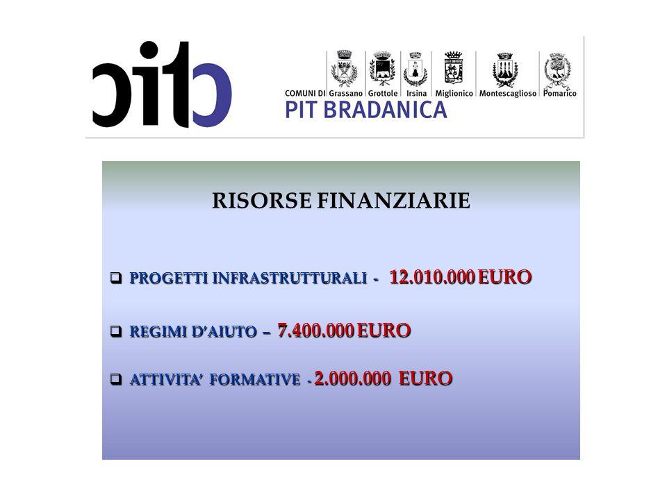 RISORSE FINANZIARIE PROGETTI INFRASTRUTTURALI - 12.010.000 EURO PROGETTI INFRASTRUTTURALI - 12.010.000 EURO REGIMI DAIUTO – 7.400.000 EURO REGIMI DAIU
