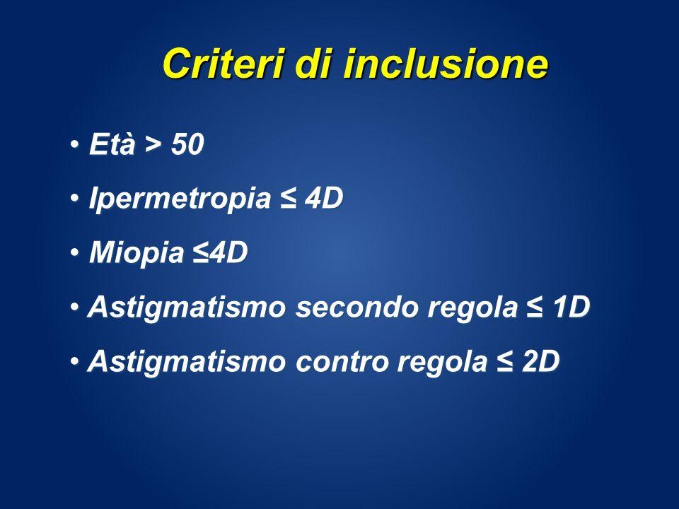 Criteri di inclusione Età > 50 Età > 50 Ipermetropia 4D Ipermetropia 4D Miopia 4D Miopia 4D Astigmatismo secondo regola 1D Astigmatismo secondo regola