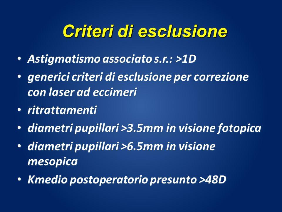 Astigmatismo associato s.r.: >1D Astigmatismo associato s.r.: >1D generici criteri di esclusione per correzione con laser ad eccimeri generici criteri