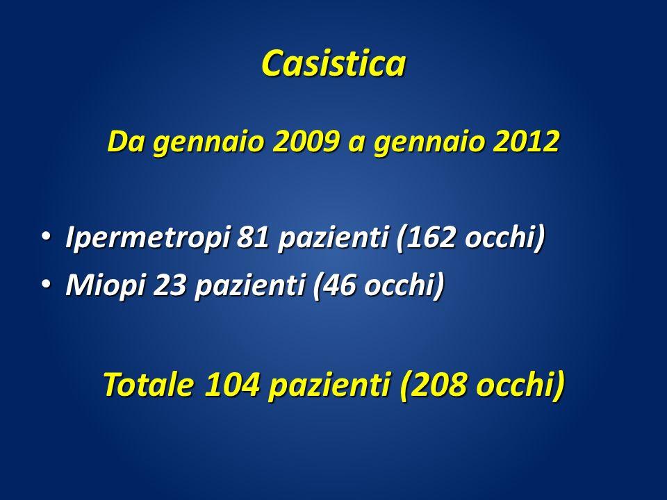 Casistica Da gennaio 2009 a gennaio 2012 Ipermetropi 81 pazienti (162 occhi) Ipermetropi 81 pazienti (162 occhi) Miopi 23 pazienti (46 occhi) Miopi 23