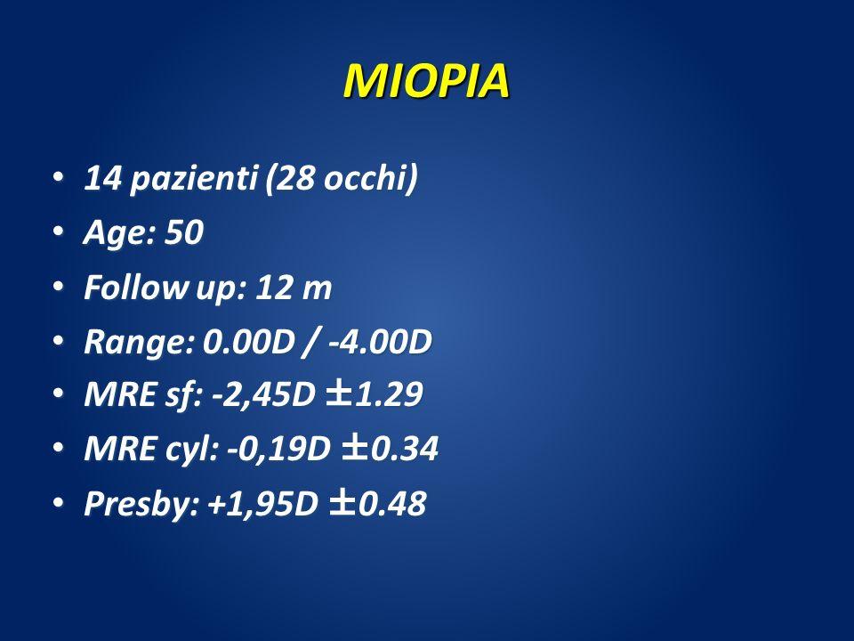 MIOPIA 14 pazienti (28 occhi) 14 pazienti (28 occhi) Age: 50 Age: 50 Follow up: 12 m Follow up: 12 m Range: 0.00D / -4.00D Range: 0.00D / -4.00D MRE s