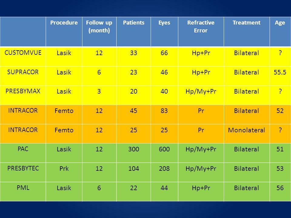 ProcedureFollow up (month) PatientsEyesRefractive Error TreatmentAge CUSTOMVUE Lasik123366Hp+PrBilateral? SUPRACOR Lasik62346Hp+PrBilateral55.5 PRESBY