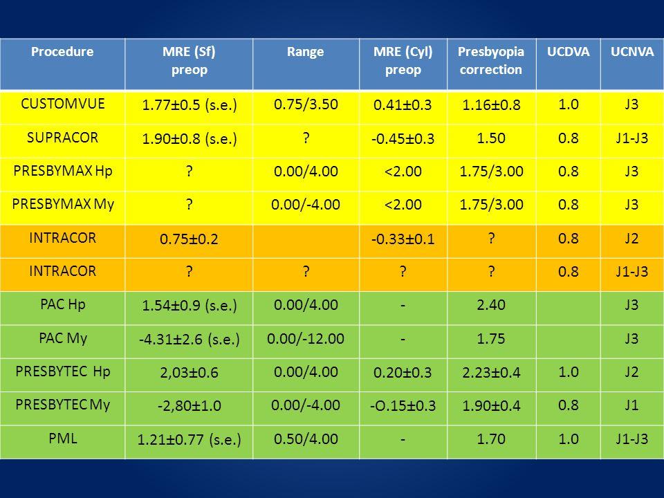 ProcedureMRE (Sf) preop RangeMRE (Cyl) preop Presbyopia correction UCDVAUCNVA CUSTOMVUE 1.77±0.5 (s.e.)0.75/3.500.41±0.31.16±0.81.0J3 SUPRACOR 1.90±0.