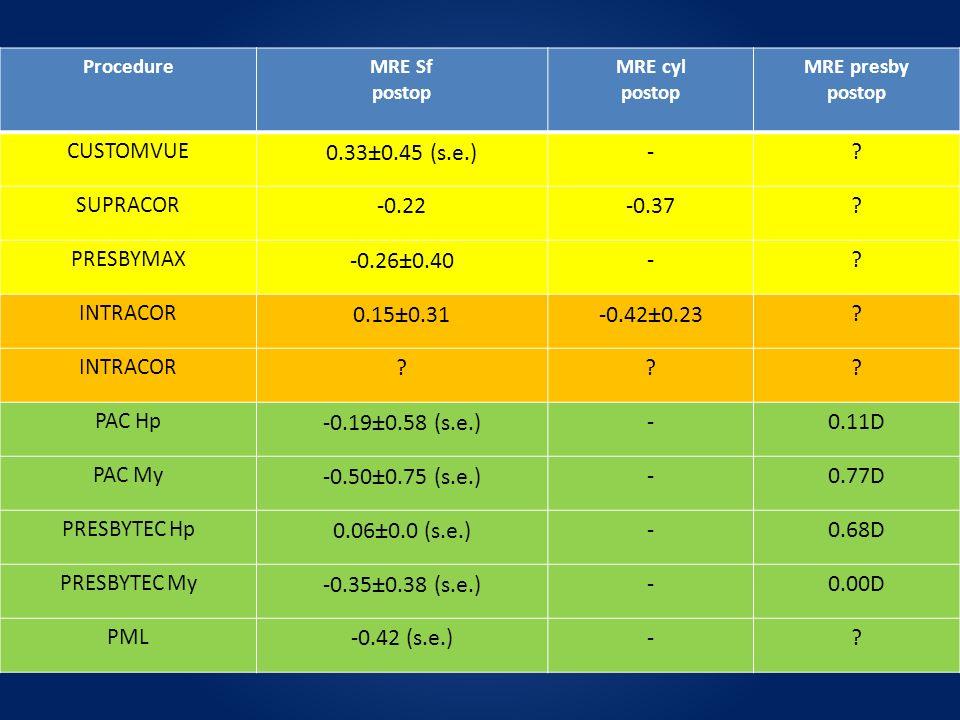 ProcedureMRE Sf postop MRE cyl postop MRE presby postop CUSTOMVUE 0.33±0.45 (s.e.)-? SUPRACOR -0.22-0.37? PRESBYMAX -0.26±0.40-? INTRACOR 0.15±0.31-0.
