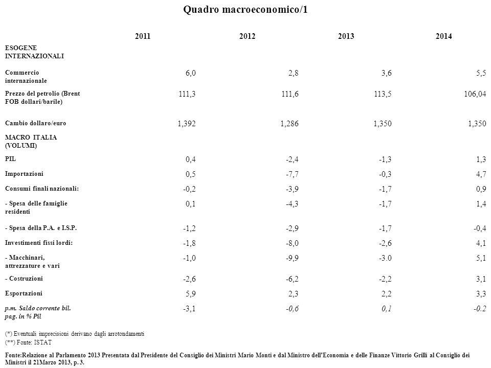 Quadro macroeconomico/1 2011201220132014 ESOGENE INTERNAZIONALI Commercio internazionale 6,02,83,65,5 Prezzo del petrolio (Brent FOB dollari/barile) 111,3111,6113,5106,04 Cambio dollaro/euro 1,3921,2861,350 MACRO ITALIA (VOLUMI) PIL 0,4-2,4-1,31,3 Importazioni 0,5-7,7-0,34,7 Consumi finali nazionali: -0,2-3,9-1,70,9 - Spesa delle famiglie residenti 0,1-4,3-1,71,4 - Spesa della P.A.