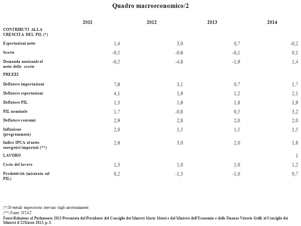 Quadro macroeconomico/2 2011201220132014 CONTRIBUTI ALLA CRESCITA DEL PIL (*) Esportazioni nette 1,43,00,7-0,2 Scorte -0,5-0,6-0,10,1 Domanda nazionale al netto delle scorte -0,5-4,8-1,91,4 PREZZI Deflatore importazioni 7,63,10,71,7 Deflatore esportazioni 4,11,91,22,1 Deflatore PIL 1,31,61,81,9 PIL nominale 1,7-0,80,53,2 Deflatore consumi 2,92,82,0 Inflazione (programmata) 2,01,5 Indice IPCA al netto energetici importati (**) 2,63,02,01,8 LAVORO 1 Costo del lavoro 1,31,0 1,2 Produttività (misurata sul PIL) 0,2-1,3-1,00,7 Fonte:Relazione al Parlamento 2013 Presentata dal Presidente del Consiglio dei Ministri Mario Monti e dal Ministro dellEconomia e delle Finanze Vittorio Grilli al Consiglio dei Ministri il 21Marzo 2013, p.