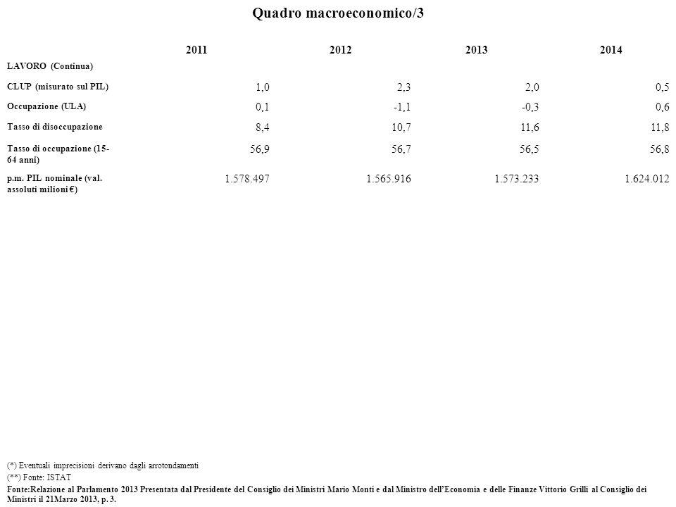 Quadro macroeconomico/3 2011201220132014 LAVORO (Continua) CLUP (misurato sul PIL) 1,02,32,00,5 Occupazione (ULA) 0,1-1,1-0,30,6 Tasso di disoccupazione 8,410,711,611,8 Tasso di occupazione (15- 64 anni) 56,956,756,556,8 p.m.