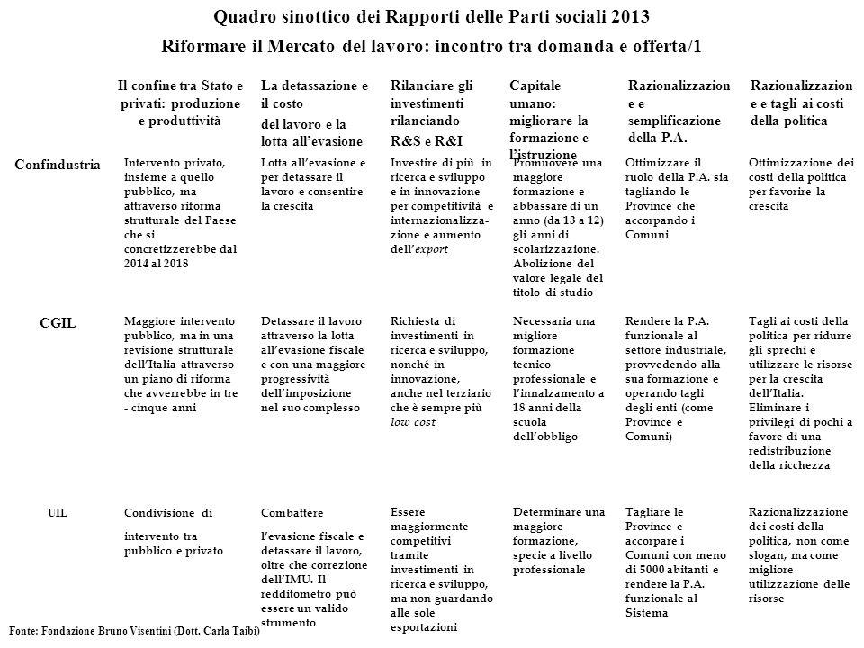 Quadro sinottico dei Rapporti delle Parti sociali 2013 Riformare il Mercato del lavoro: incontro tra domanda e offerta/1 Il confine tra Stato e privat