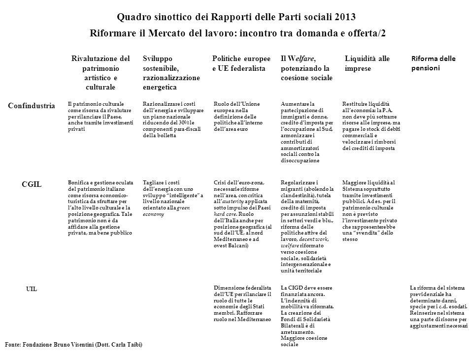 Quadro sinottico dei Rapporti delle Parti sociali 2013 Riformare il Mercato del lavoro: incontro tra domanda e offerta/2 Rivalutazione del patrimonio