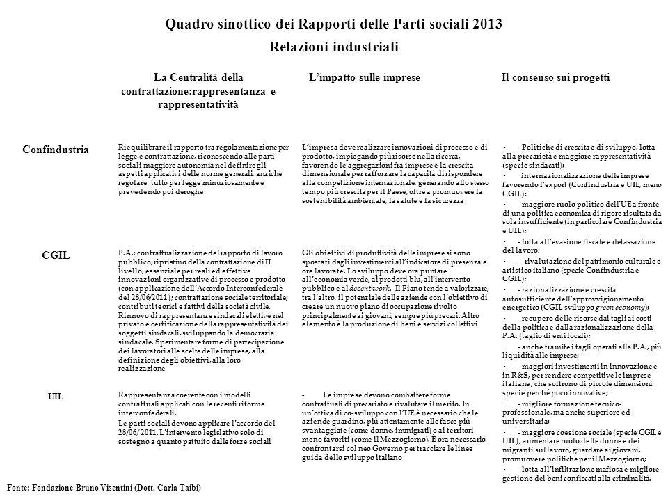 Quadro sinottico dei Rapporti delle Parti sociali 2013 Relazioni industriali La Centralità della contrattazione:rappresentanza e rappresentatività Lim