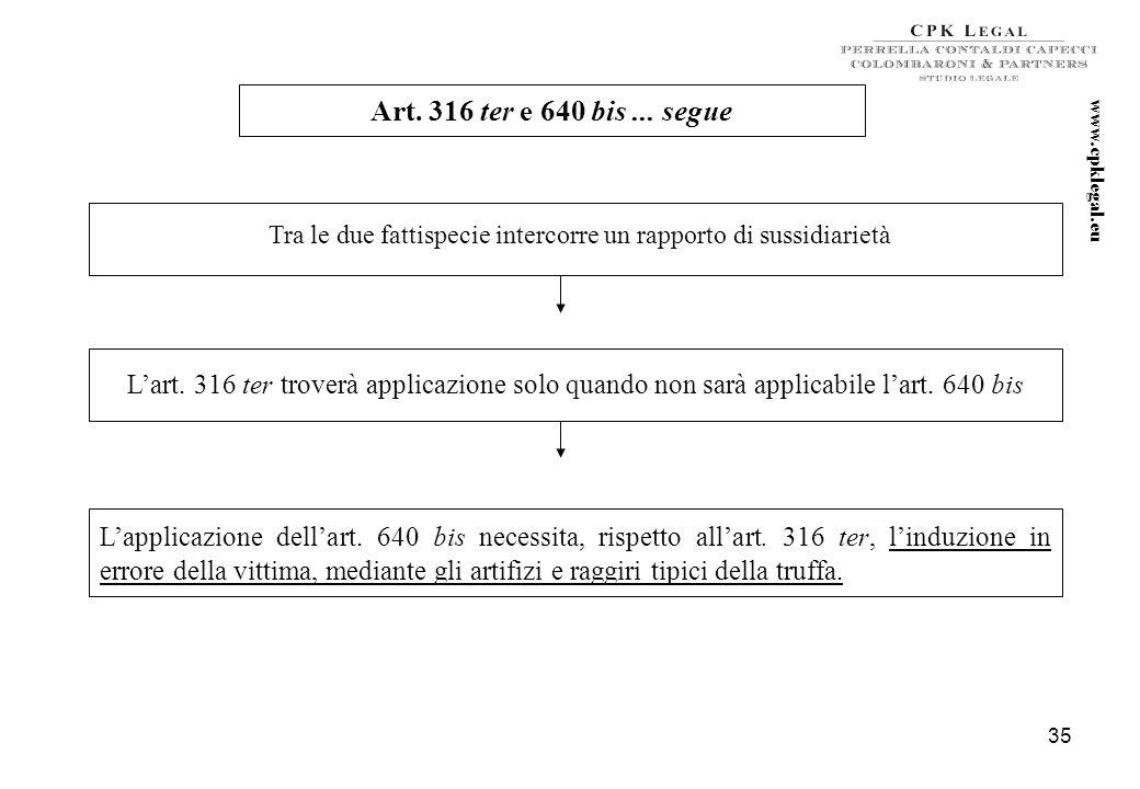 34 art. 640 bis c.p. – Truffa aggravata per il conseguimento di erogazioni pubbliche– (Art. 24 d.lgs. n. 231 del 2001) La pena è della reclusione da u
