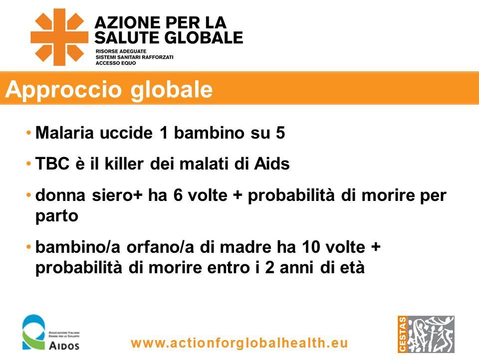 www.actionforglobalhealth.eu Approccio globale www.actionforglobalhealth.eu Malaria uccide 1 bambino su 5 TBC è il killer dei malati di Aids donna siero+ ha 6 volte + probabilità di morire per parto bambino/a orfano/a di madre ha 10 volte + probabilità di morire entro i 2 anni di età