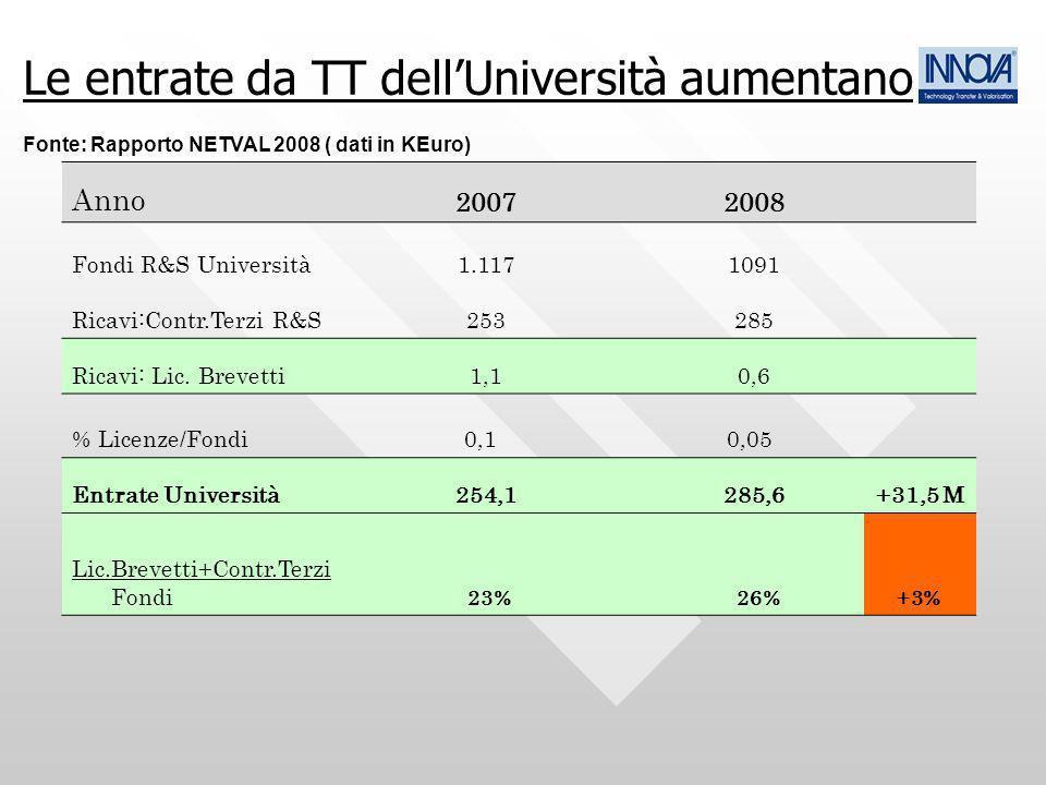 Le entrate da TT dellUniversità aumentano Fonte: Rapporto NETVAL 2008 ( dati in KEuro) Anno 20072008 Fondi R&S Università1.1171091 Ricavi:Contr.Terzi