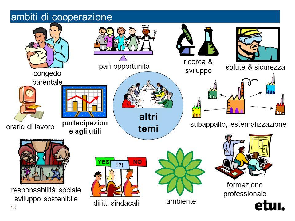 18 ambiti di cooperazione altri temi congedo parentale partecipazion e agli utili NOYES !?! diritti sindacali ambiente responsabilità sociale sviluppo