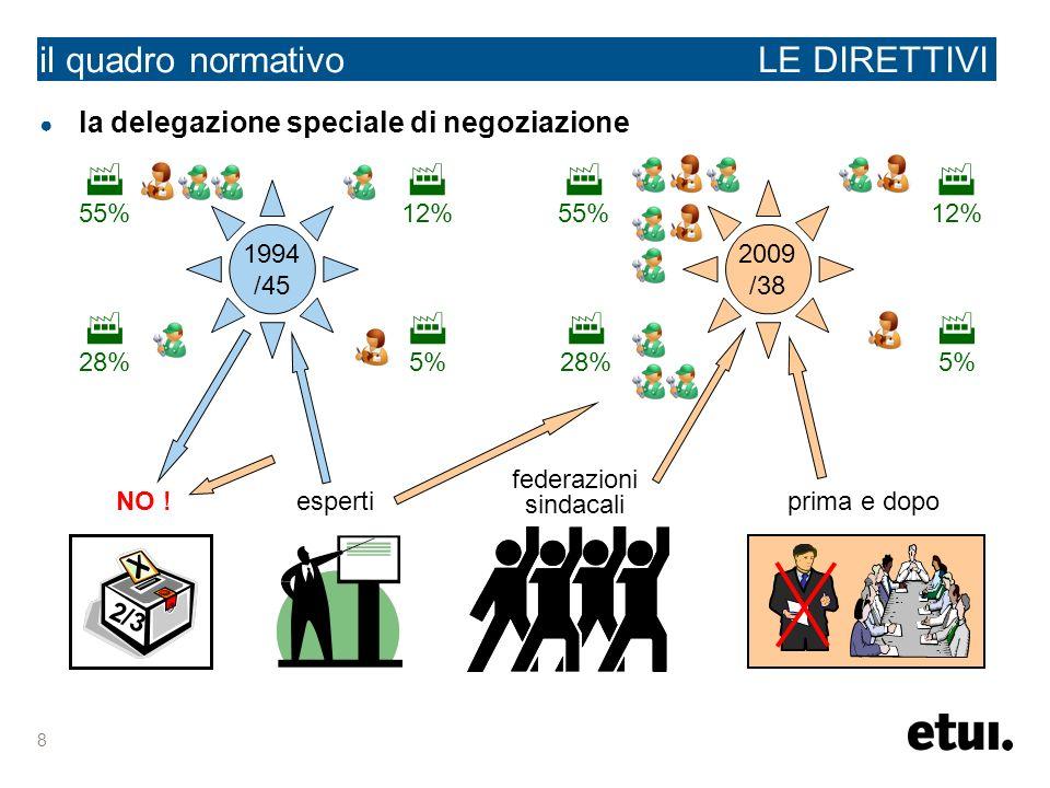 8 il quadro normativo LE DIRETTIVI la delegazione speciale di negoziazione 2009 /38 1994 /45 12% 5% 28% 55% 5% 12% 28% 55% 2/3 NO !esperti federazioni