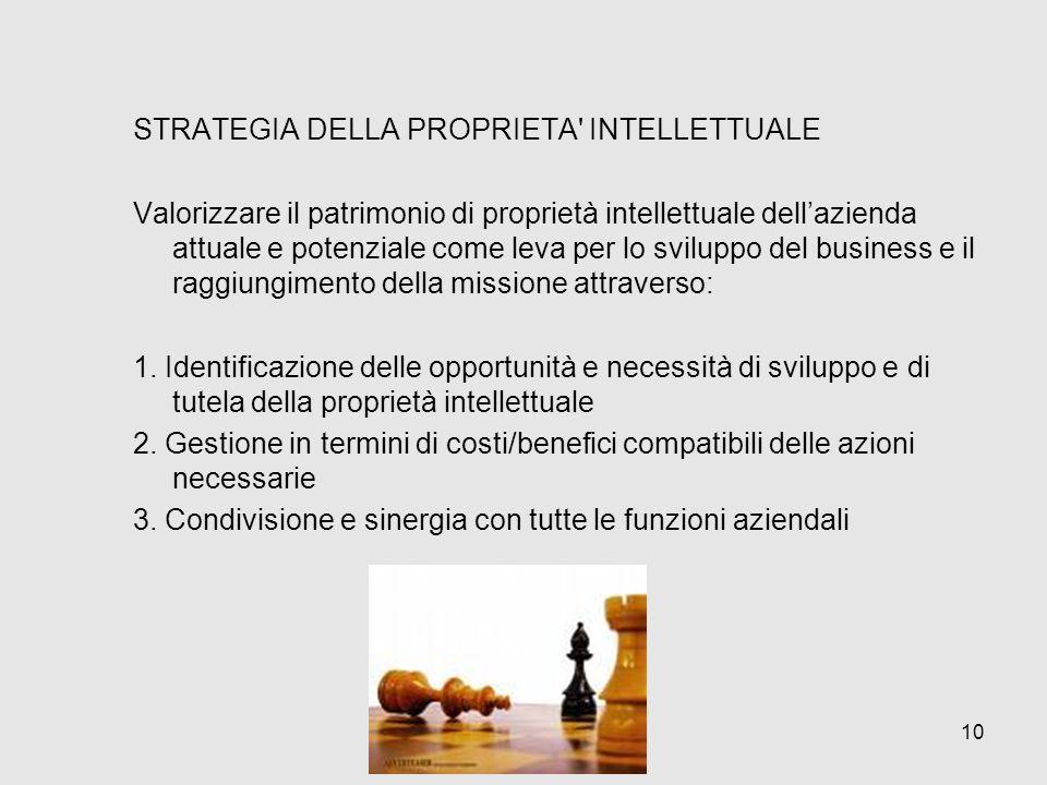 STRATEGIA DELLA PROPRIETA' INTELLETTUALE Valorizzare il patrimonio di proprietà intellettuale dellazienda attuale e potenziale come leva per lo svilup