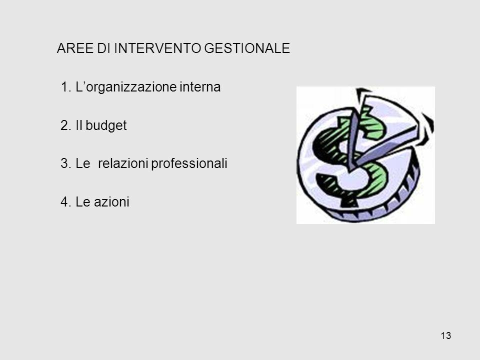 AREE DI INTERVENTO GESTIONALE 1. Lorganizzazione interna 2. Il budget 3. Le relazioni professionali 4. Le azioni 13
