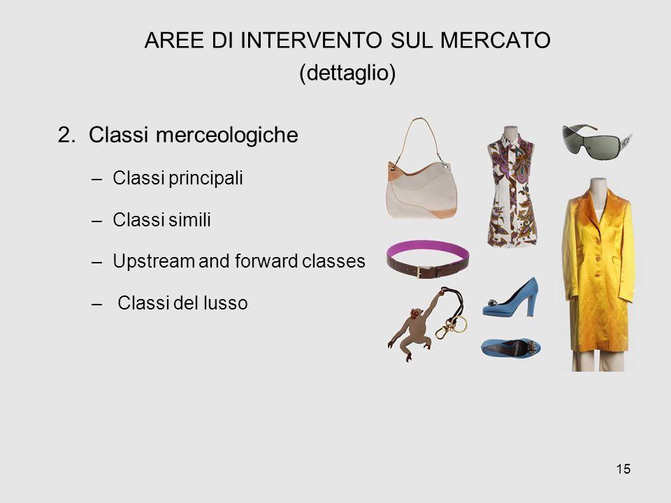 AREE DI INTERVENTO SUL MERCATO (dettaglio) 2. Classi merceologiche –Classi principali –Classi simili –Upstream and forward classes – Classi del lusso