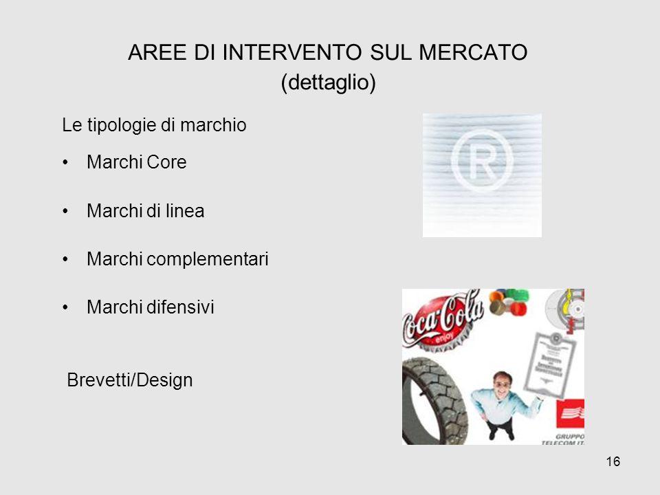AREE DI INTERVENTO SUL MERCATO (dettaglio) Le tipologie di marchio Marchi Core Marchi di linea Marchi complementari Marchi difensivi Brevetti/Design 1