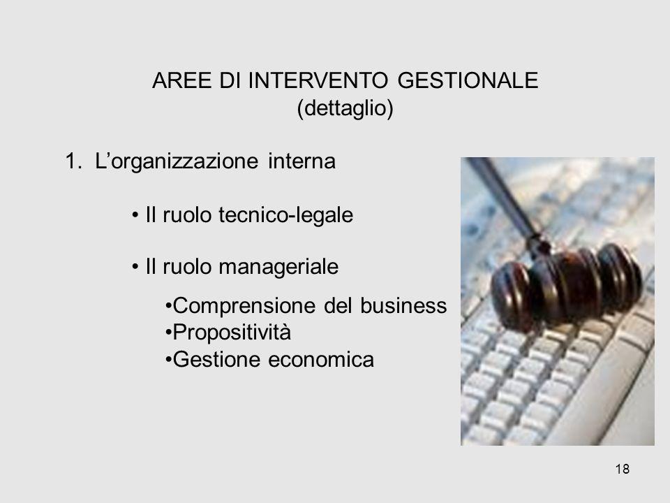 AREE DI INTERVENTO GESTIONALE (dettaglio) 1. Lorganizzazione interna Il ruolo tecnico-legale Il ruolo manageriale Comprensione del business Propositiv