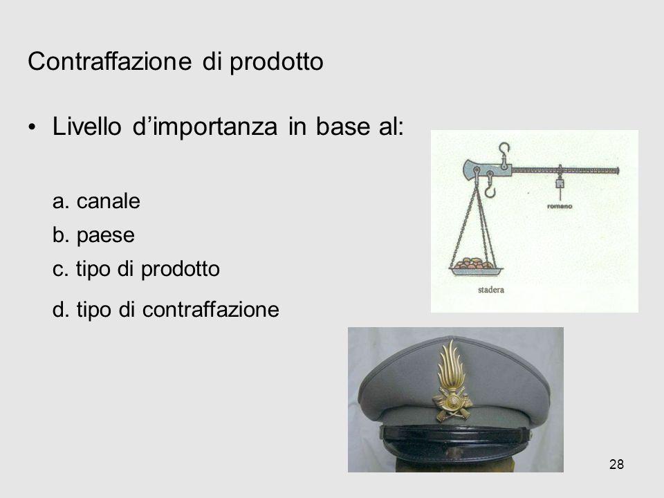 28 Contraffazione di prodotto Livello dimportanza in base al: a. canale b. paese c. tipo di prodotto d. tipo di contraffazione