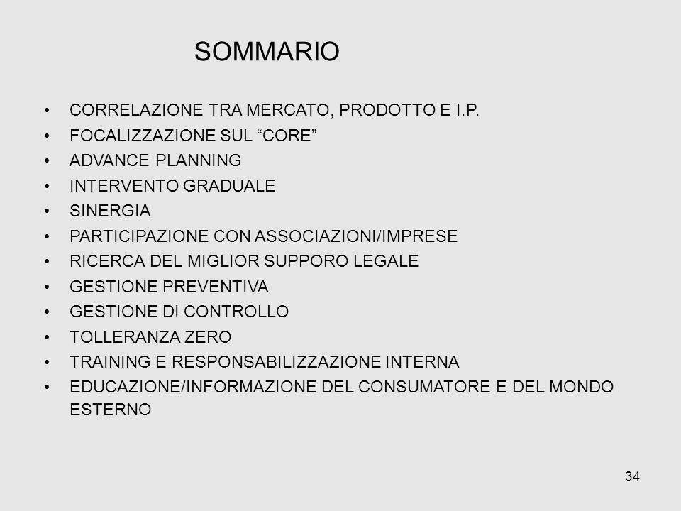 34 CORRELAZIONE TRA MERCATO, PRODOTTO E I.P. FOCALIZZAZIONE SUL CORE ADVANCE PLANNING INTERVENTO GRADUALE SINERGIA PARTICIPAZIONE CON ASSOCIAZIONI/IMP