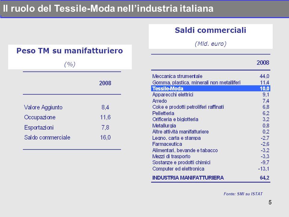 Fonte: SMI su ISTAT Il ruolo del Tessile-Moda nellindustria italiana Peso TM su manifatturiero (%) Saldi commerciali (Mld. euro) 5