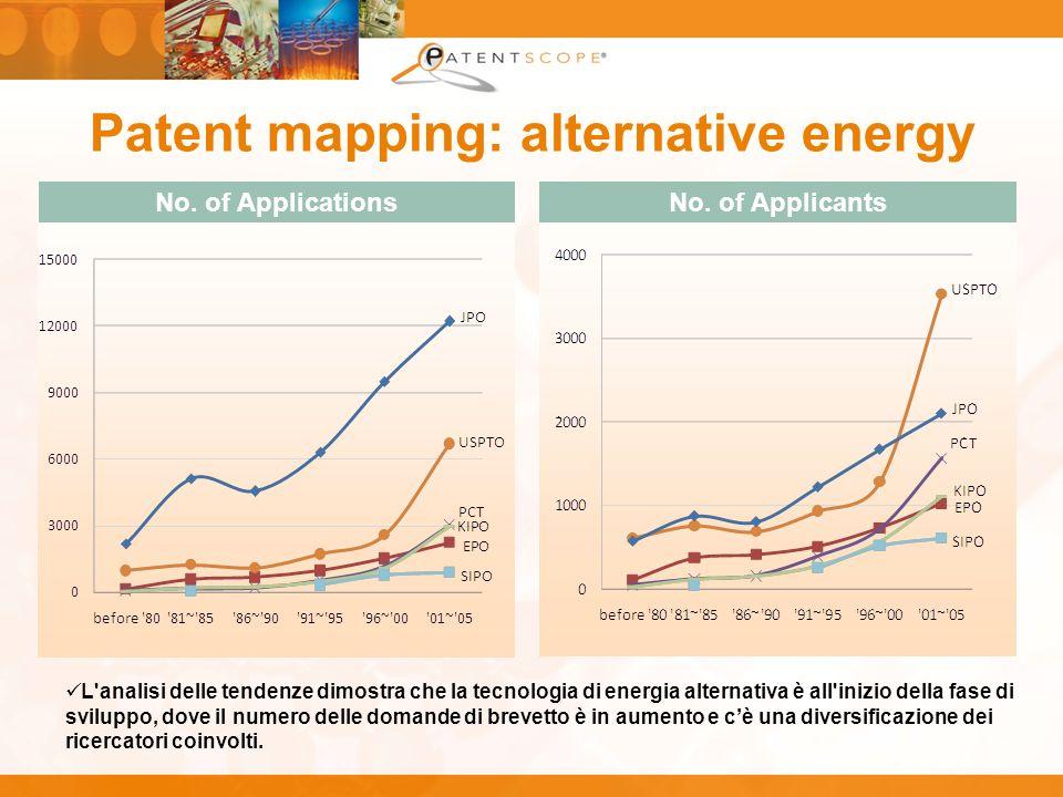 Patent mapping: alternative energy L'analisi delle tendenze dimostra che la tecnologia di energia alternativa è all'inizio della fase di sviluppo, dov