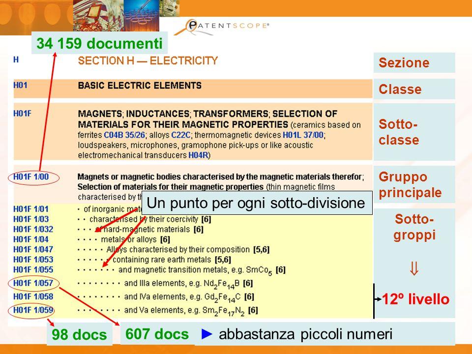 Sotto- groppi Sezione Classe Sotto- classe Gruppo principale 12º livello 607 docs 98 docs 34 159 documenti Un punto per ogni sotto-divisione abbastanz
