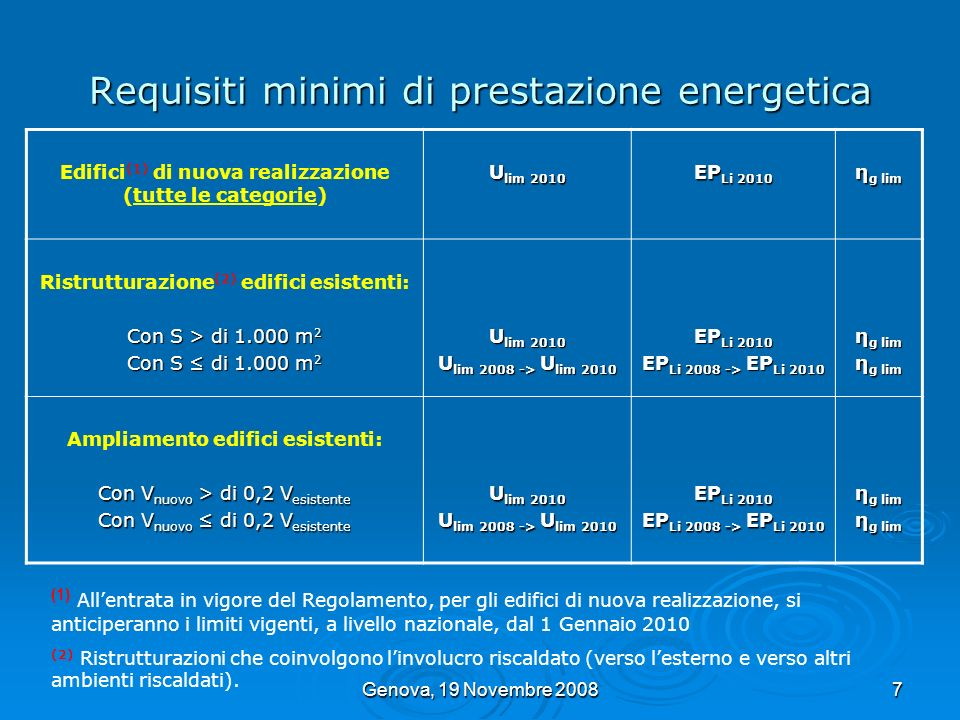 Genova, 19 Novembre 20088 Requisiti minimi di prestazione energetica (1) ATTENZIONE: Opere che prevedano a titolo esemplificativo e non esaustivo la sostituzione degli infissi, il rifacimento delle pareti esterne, intonaci esterni, del tetto o dellimpermeabilizzazione delle copertura.