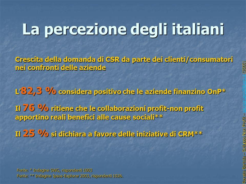 La percezione degli italiani Crescita della domanda di CSR da parte dei clienti/consumatori nei confronti delle aziende L 82,3 % considera positivo ch