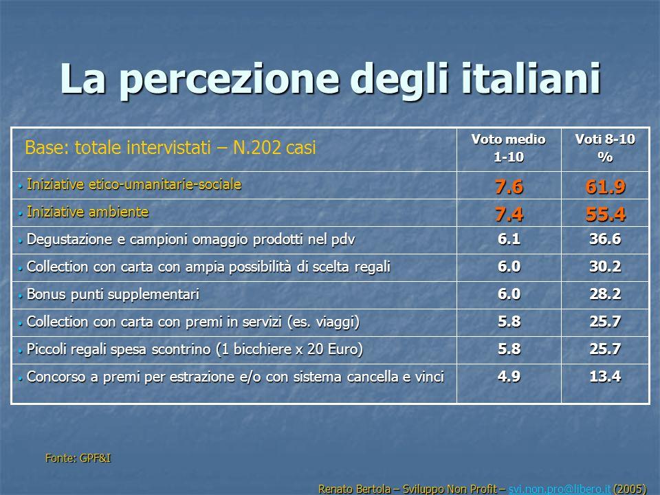 La percezione degli italiani Fonte: GPF&I 25.75.8 Piccoli regali spesa scontrino (1 bicchiere x 20 Euro) Piccoli regali spesa scontrino (1 bicchiere x